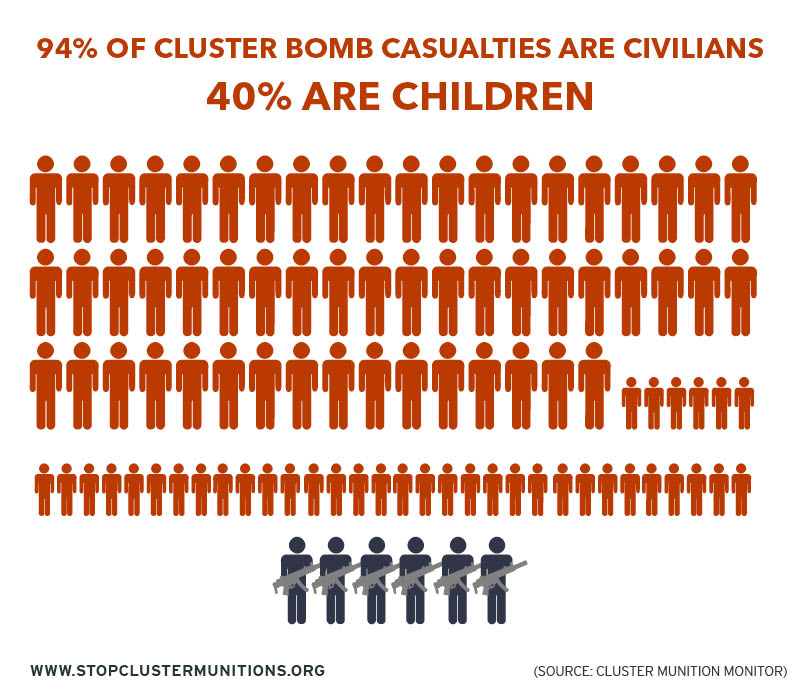 ban the use of cluster bombs essay Israel's military was widely criticized at home and abroad for its heavy cluster-bomb use in that have signed the cluster munitions ban.
